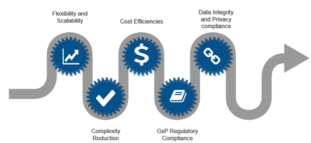 Decision-making factors on choosing the right safety database